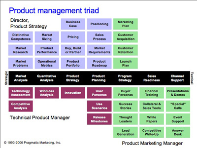 pragmatic marketing grid