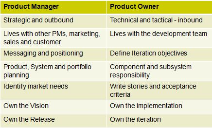 Agile/Scrum and Product Management (part 3)