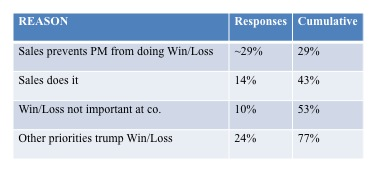 win-loss avoidance reasons